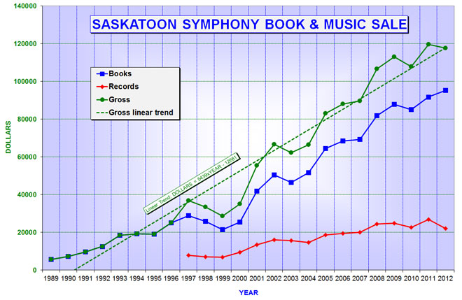 Graph of revenue from books, recorded & printed music
